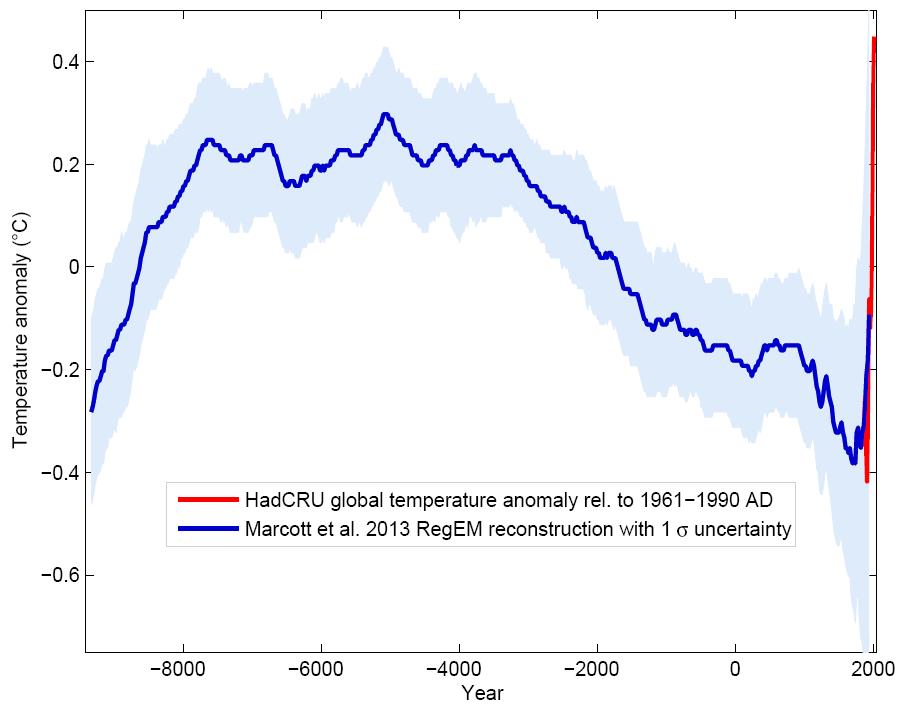 Temperaturanomalien der letzten 8000 Jahre
