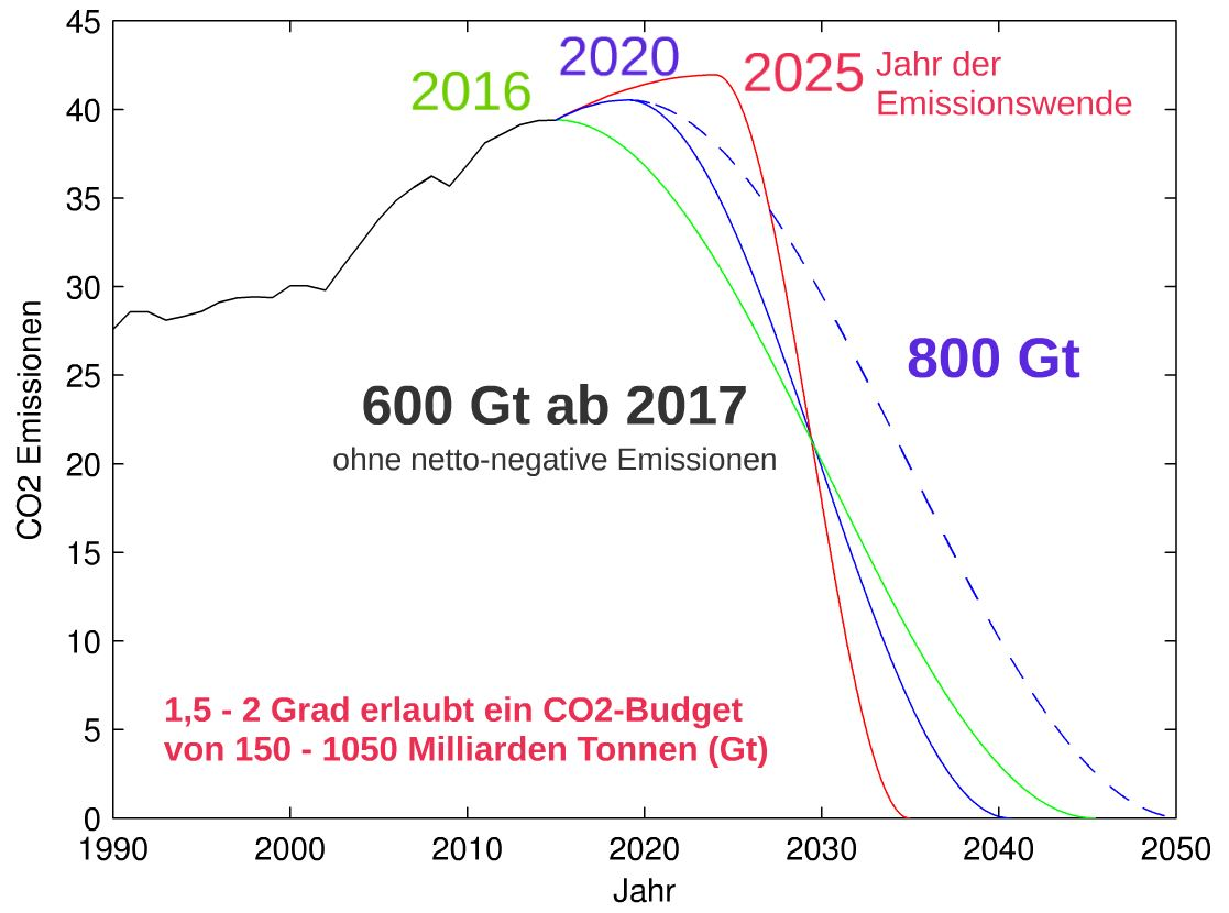 Emissionspfade