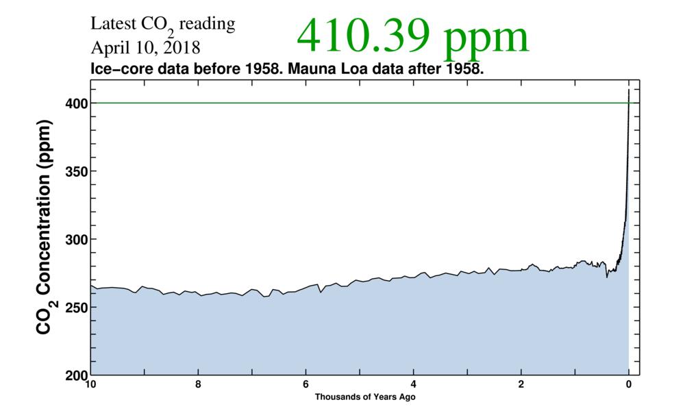 ppm CO2 seit 10 000 Jahren