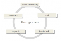 Bauplanung, Baumanagement